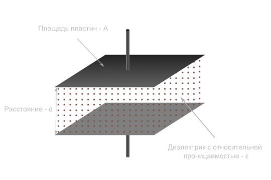Площадь пластин
