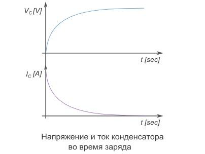 Напряжение и ток конденсатора во время заряда