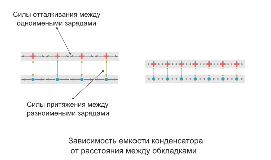Зависимость емкости от расстояния  между обкладками