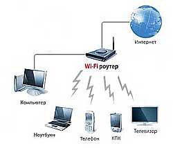 подключение устройств к компьютеру через WI-FI роутер