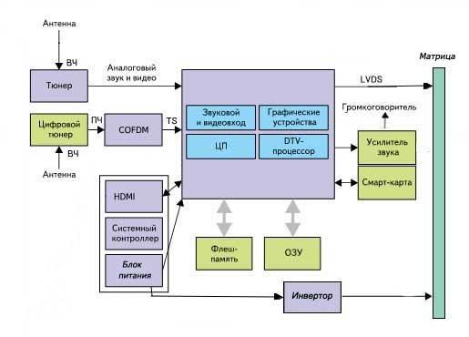Структурная схема ЖК
