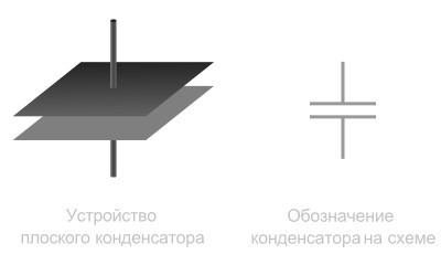 Обозначение конденсатора на схеме