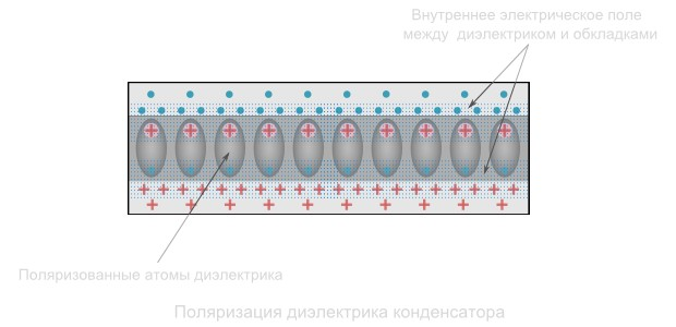 Поляризация диэлектрика конденсатора
