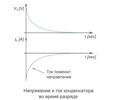 Напряжение и ток конденсатора во время разряда