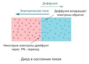 PN-переход в состоянии покоя