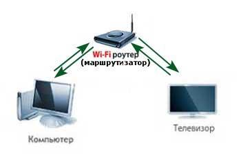 Подключение телевизора к компьютеру через WIFI роутер