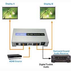 Подключение HDMI сплитера Фото